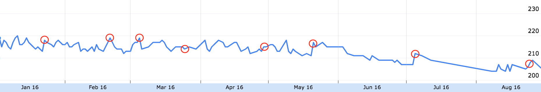 Weight loss over the last 8 months, with red circles on weigh ins after drinking